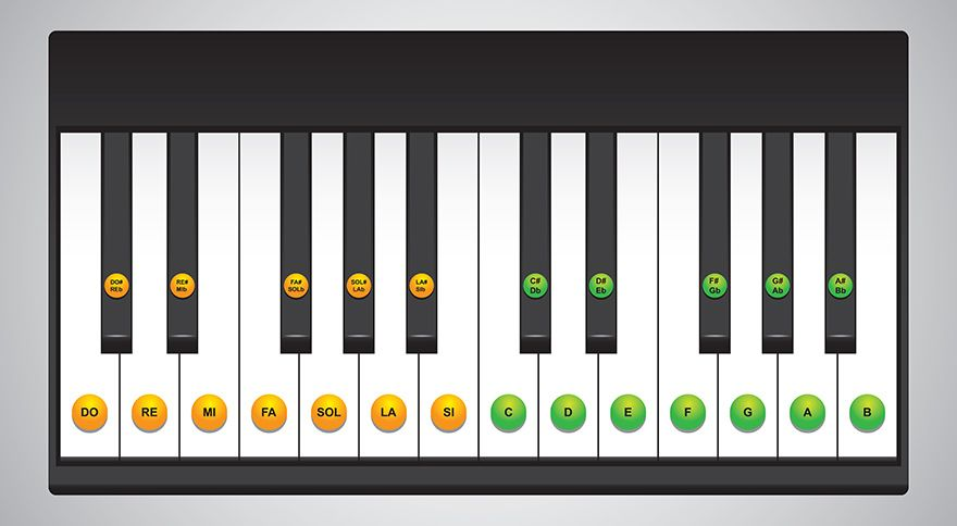 Learn Piano Keys Chart | Digital Piano Guides | Pinterest