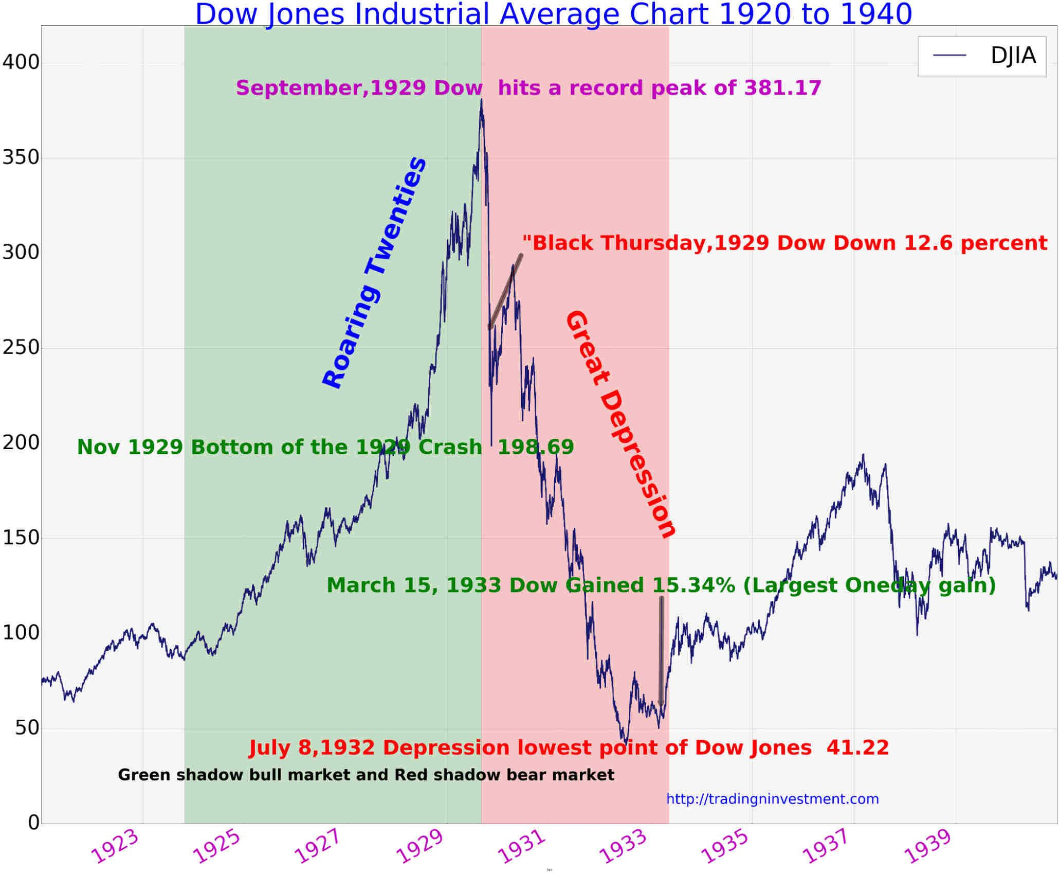 100 Years Dow Jones Industrial Average History Chart Tradingninvestment Dow Jones Dow Jones Industrial Average Dow