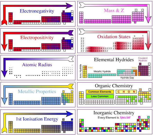 I love this diagram because itu0027s so colorful and shows all the major - best of periodic table with charges hd
