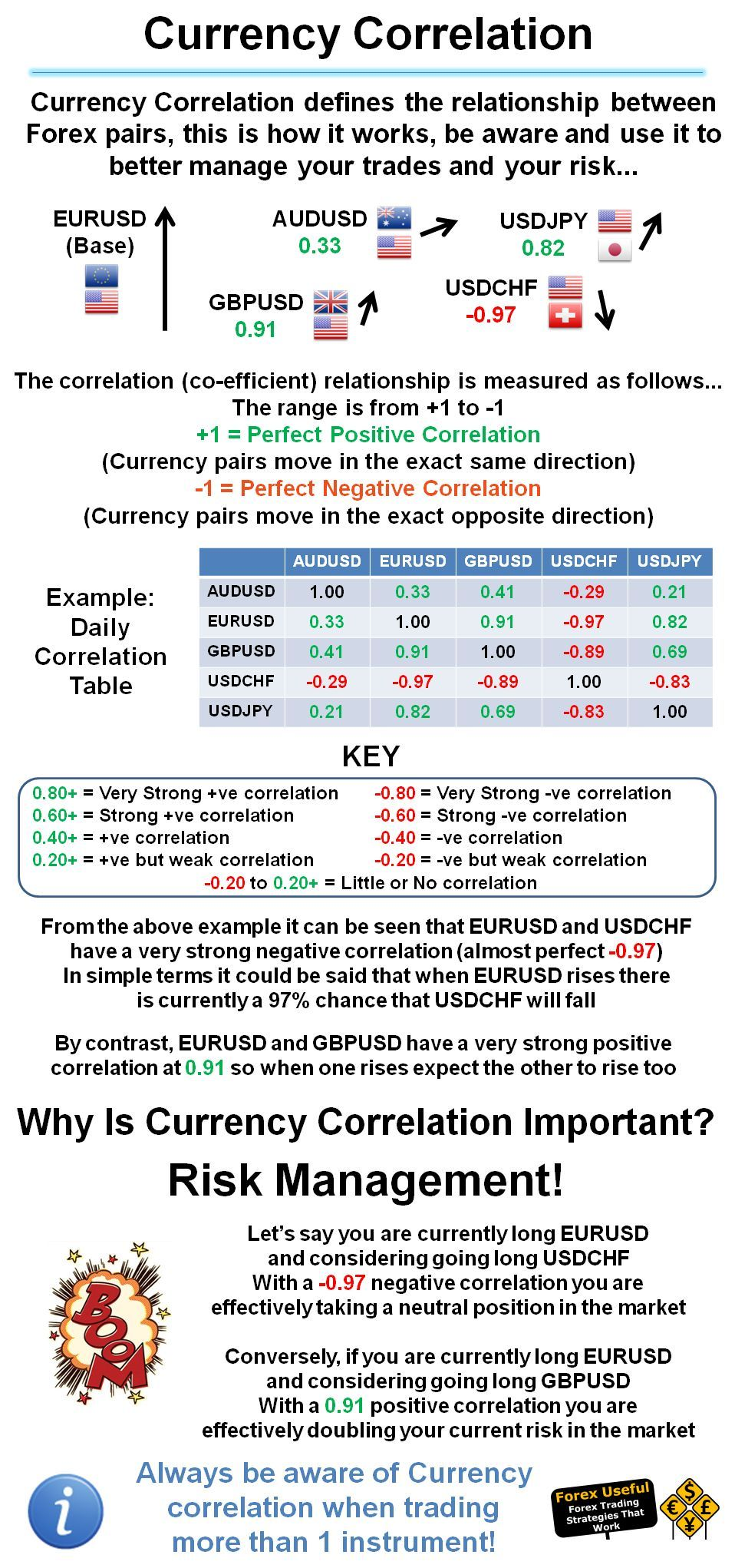 How forex pairs work
