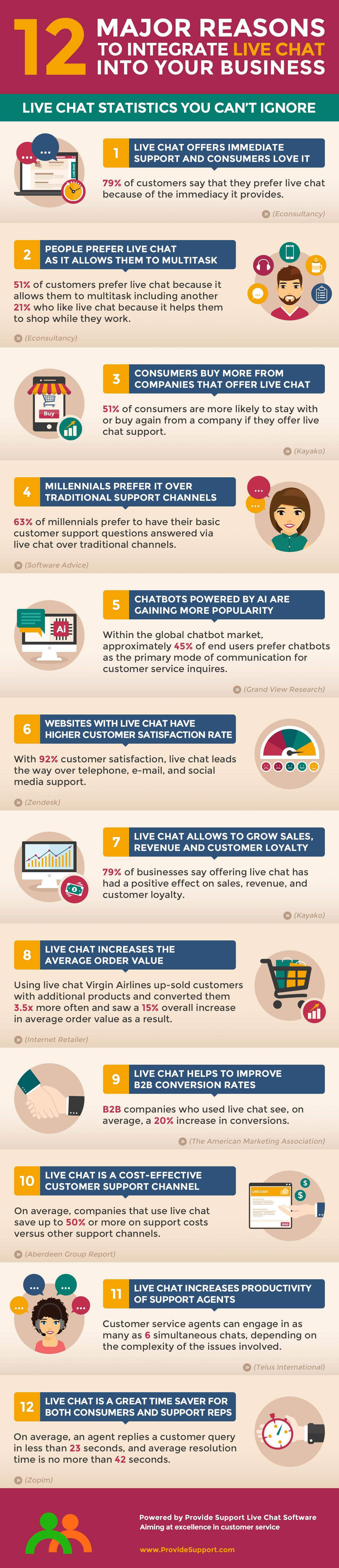 major reasons to integrate live chat into your business