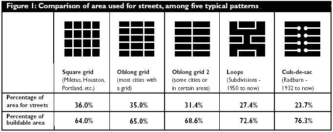 Figure 1 Comparison Of Area Used For Streets Among Five Typical