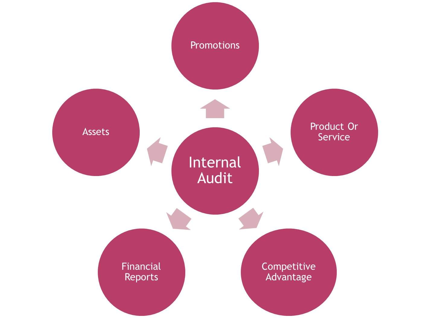 HereS An Illustration Of Our Internal Audit  Work