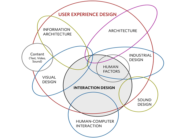 Pin On Ux Hey Want To See A Venn Diagram