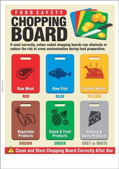 Food Inspiration Food Safety Chopping Board | Kitchen ...