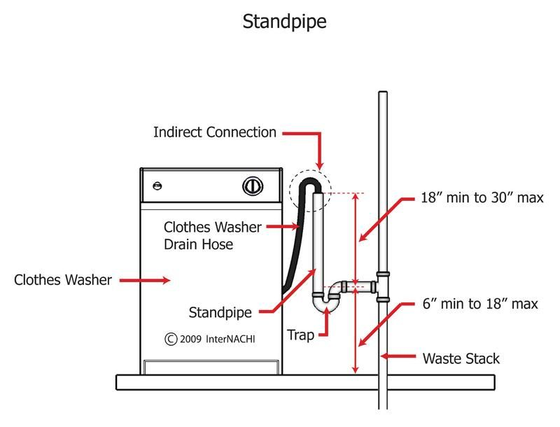 washing machine standpipe dimensions