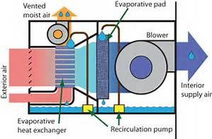 Diy Indirect Evaporative Cooling Systems Evaporative Cooler Diy