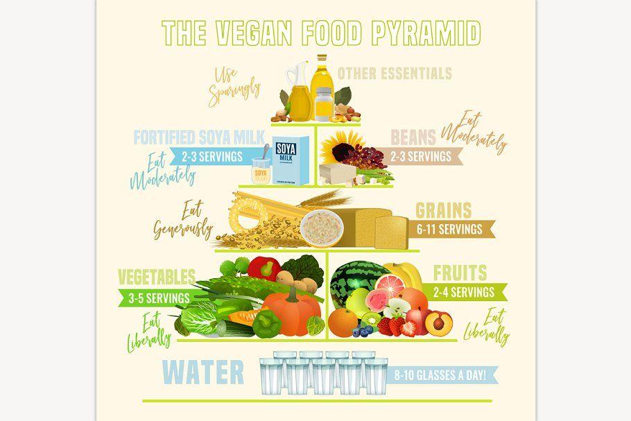 The Vegan Food Pyramid In 2020 Vegan Food Pyramid Vegan Recipes Food Pyramid