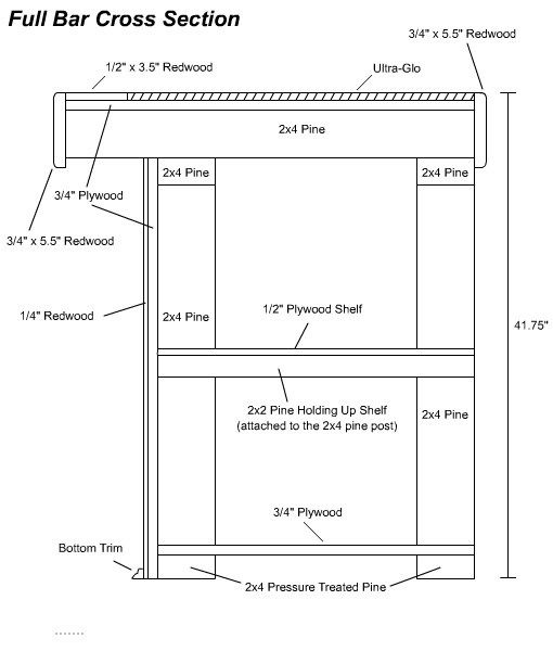 diagram a sentence easy steps 2 way splitter free diy home bar plans 8 bars of the cross section