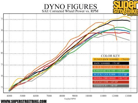 Streetbike Round Up Dyno Figures