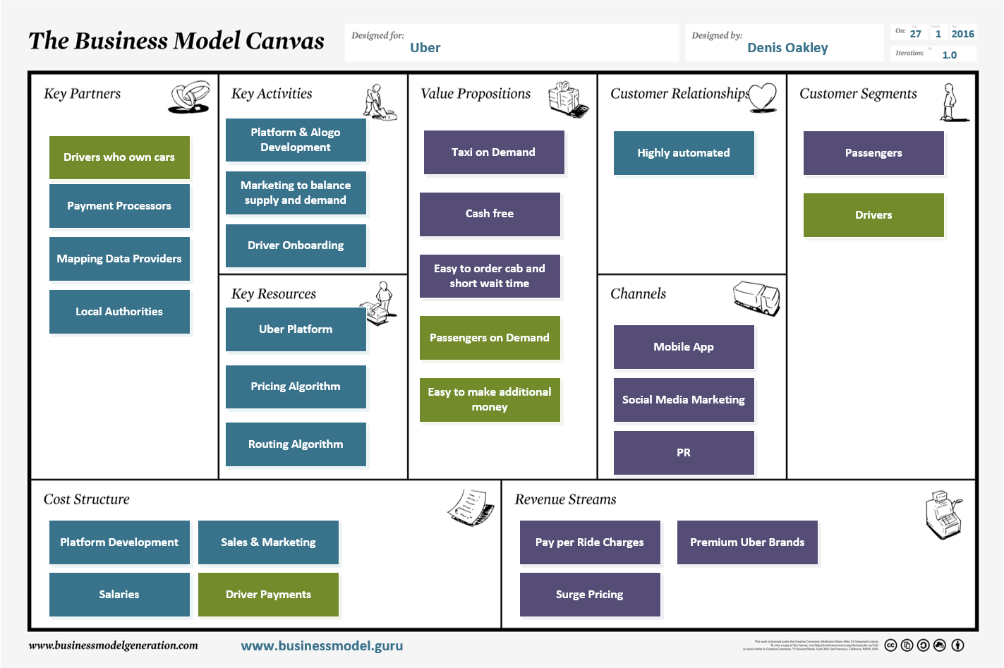 The Uber Business Model Canvas Business Model Guru