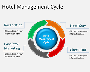 Free Hotel Revenue Cycle Management Powerpoint Diagram Free Powerpoint Templates Slidehunter Com Infographic Marketing Hotel Revenue Management Powerpoint
