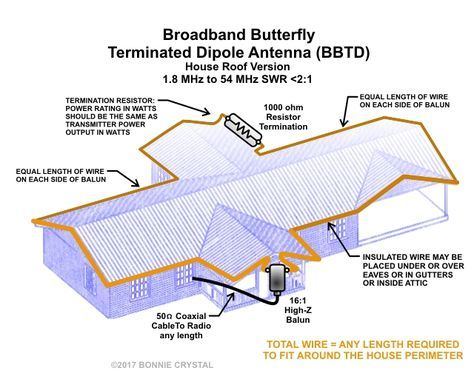 Broadband Butterfly Terminated Dipole Antenna BBTD House Roof ...