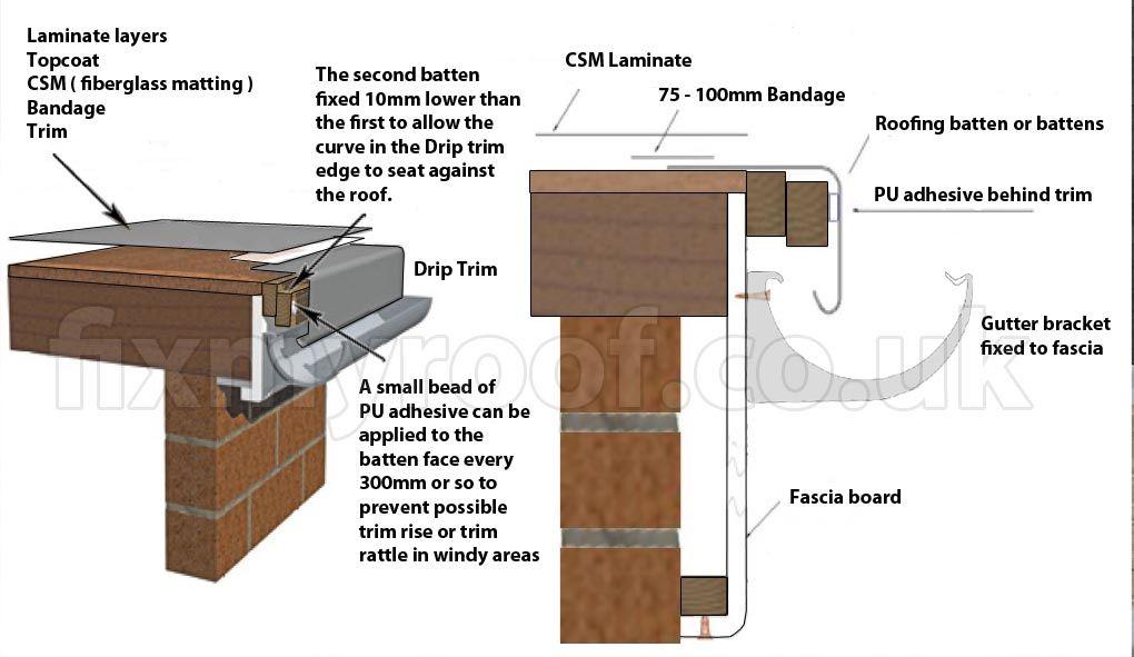 Flat Roof Detail Flat Roof Pinterest Flat Roof Roof