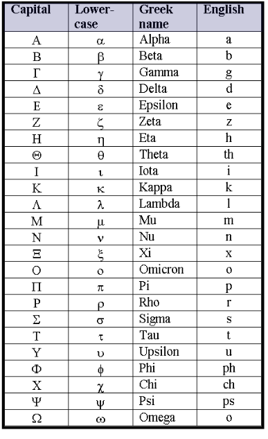 The Capital Letters Of Modern Greek Alphabet Is Almost Same As Lonic Lower Case Came To Be In After 800 Ad