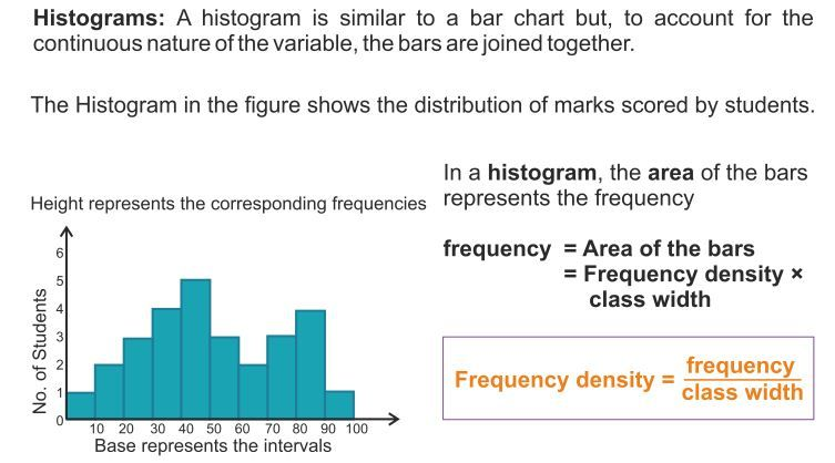How Are Bar Graphs And Histograms Related  A Plus Topper  Rd