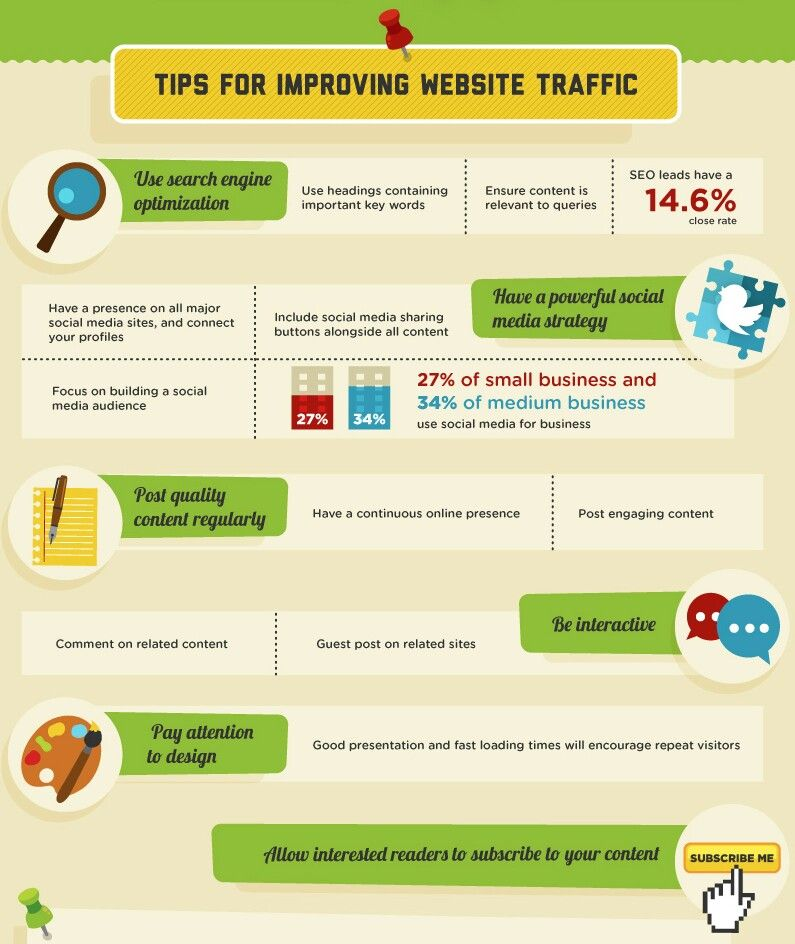 Tips for improving Website traffic. Marketing courses