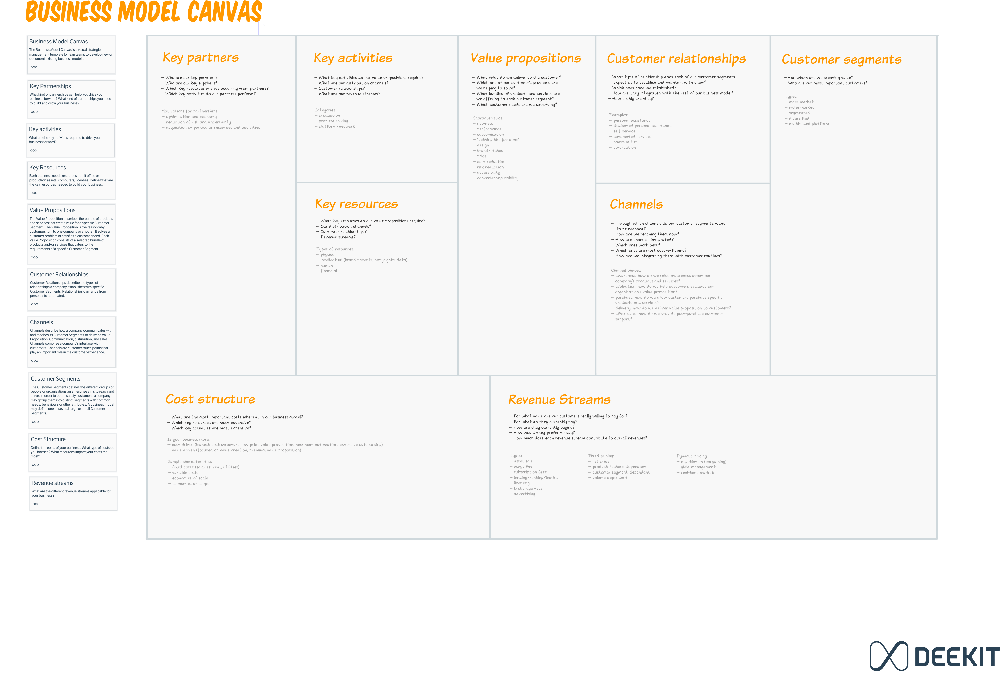 Free Business Model Canvas Template For Visual Strategic