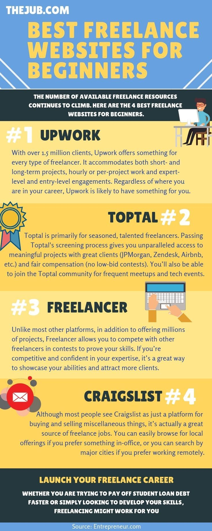The Best Freelance Websites for Beginners (Infographic