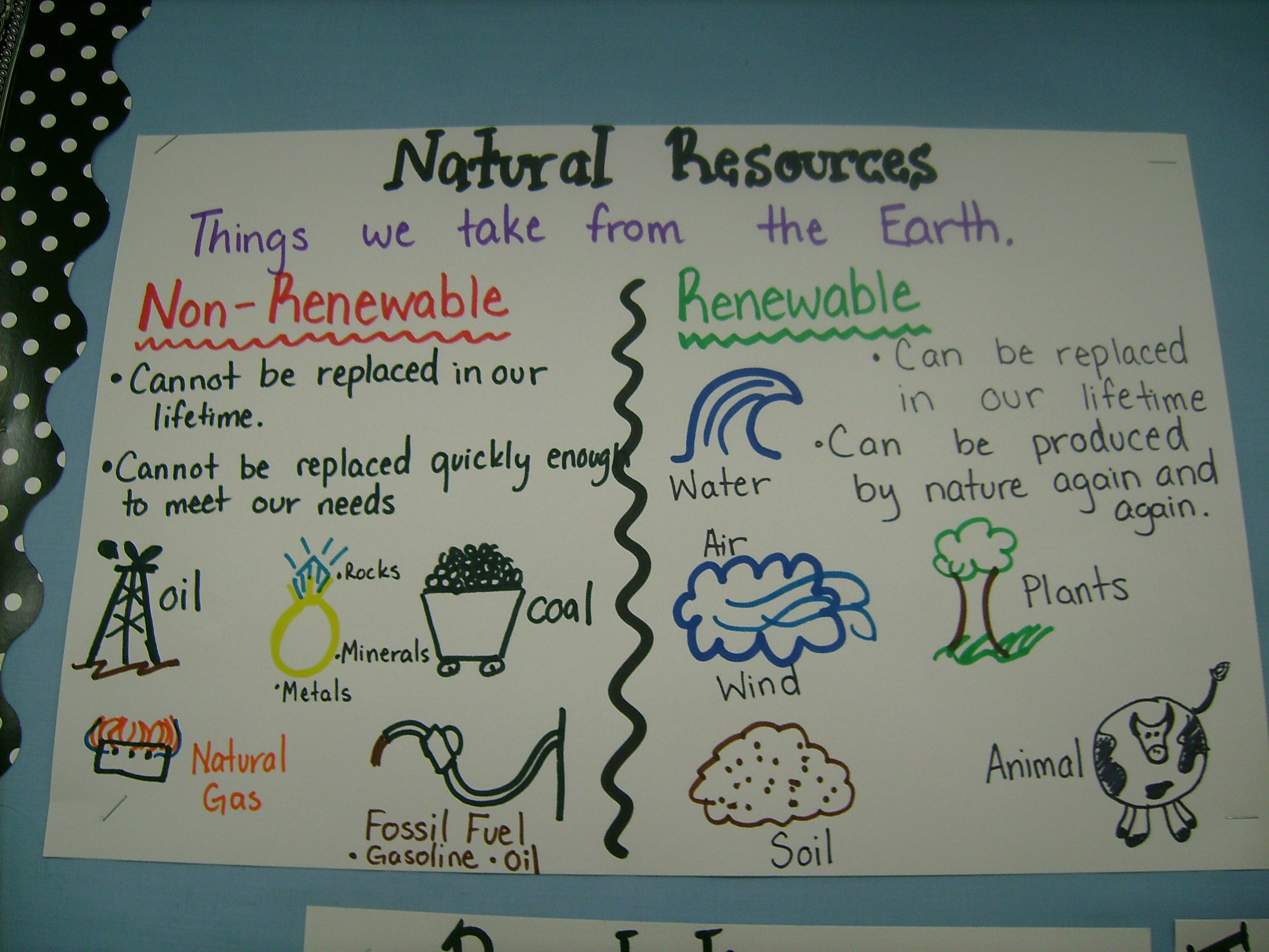 Polygon anchor chart google search natural resources for Meaning of soil resources