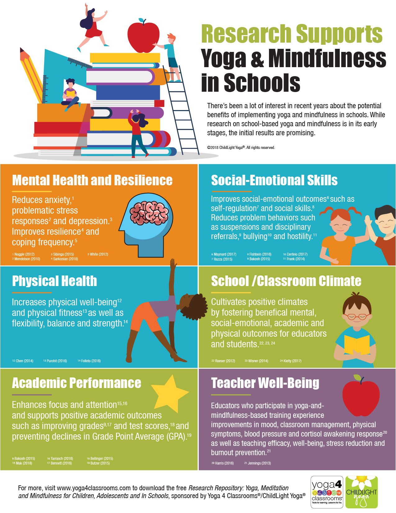 Research Supports Yoga Mindfulness In Schools Infographic