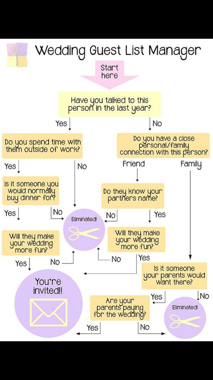 Wedding invite management wedding ideas pinterest wedding and