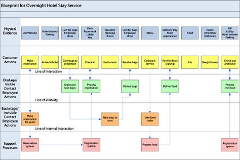 This service blueprint for an overnight hotel stay was created by this service blueprint for an overnight hotel stay was created by mary jo bitner and colleagues malvernweather Images