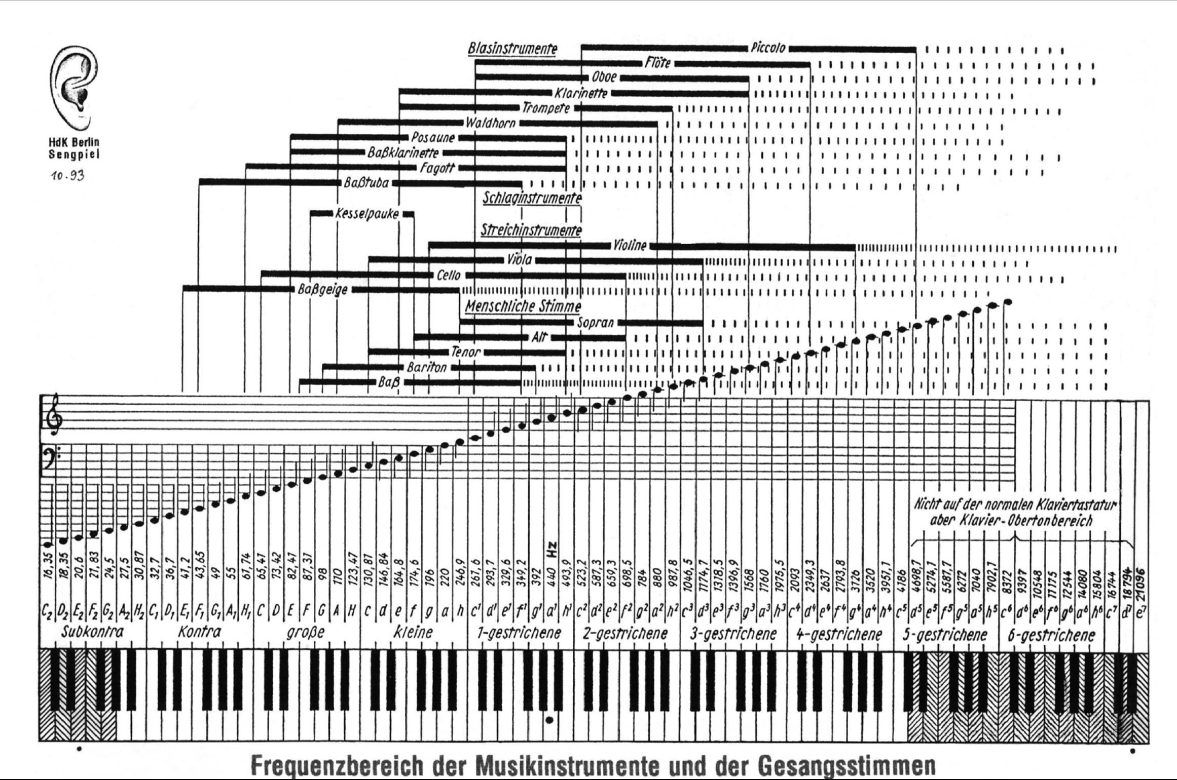 Frequency Ranges of Musical Instruments | Music (Misc) | Pinterest ...
