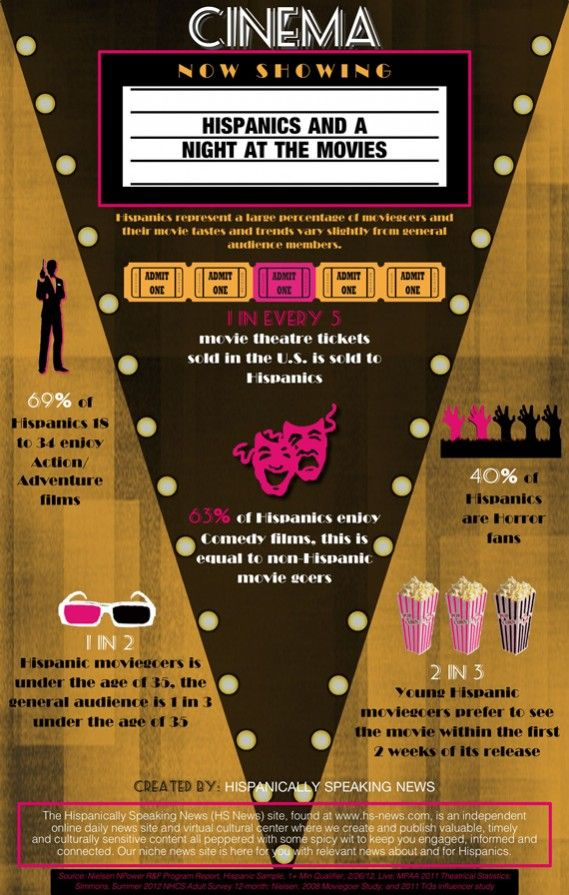 Look Auto Insurance >> INFOGRAPHIC: Hispanics and a Night at the Movies ...