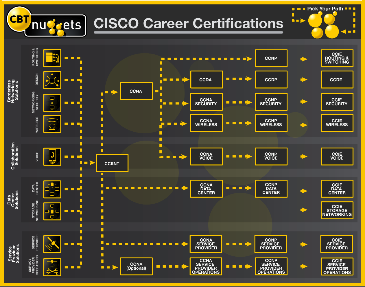 Check out this cisco certifications pathway chart weve put check out this cisco certifications pathway chart weve put together with the help of 1betcityfo Choice Image