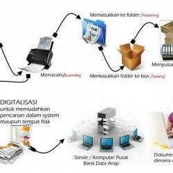 Zamir Data Konsultan Kearsipan Dan Sistem Manajemen Dokumen Server Komputer