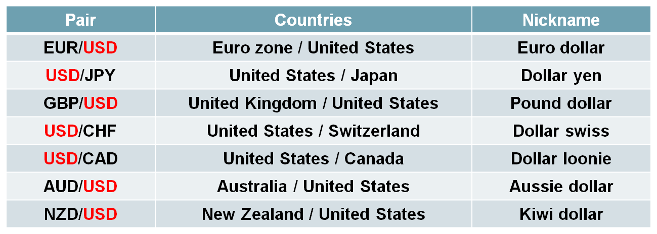 Afbeeldingsresultaat voor major currency pairs
