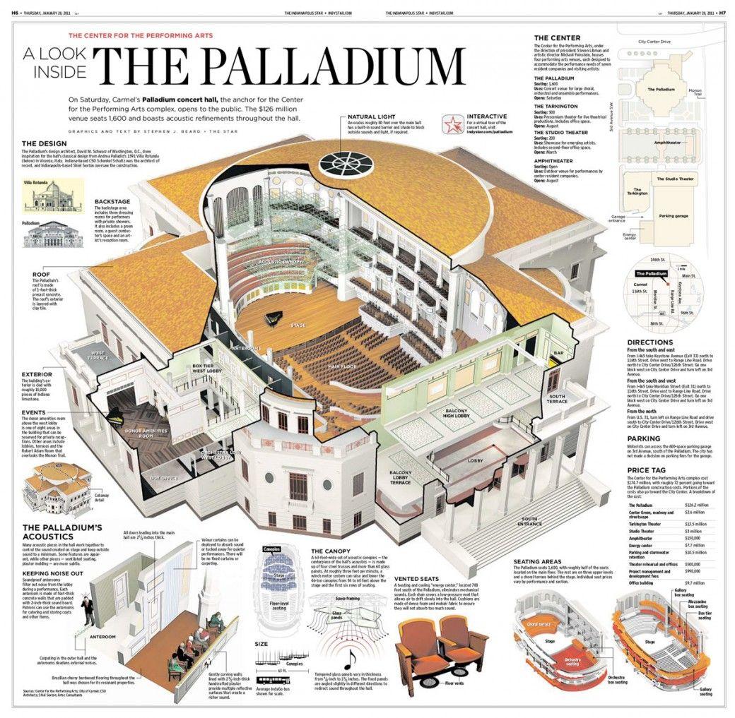 A Look Inside The Palladium Visualoop Architecture History Sacred Architecture Historical Architecture