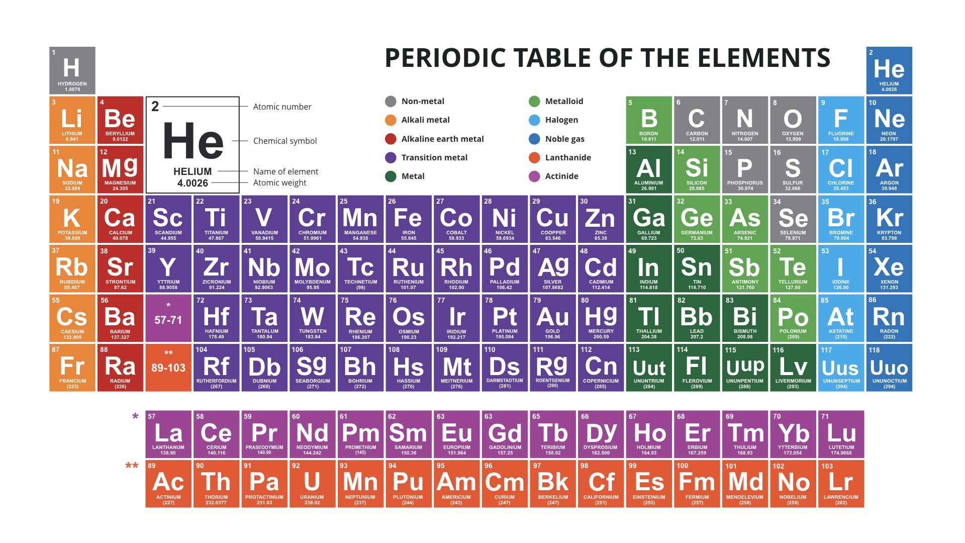 Periodic Table Of The Elements Powerpoint Download Now