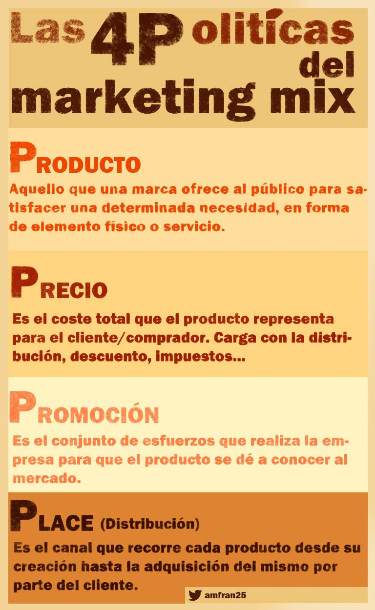 Las 4 Políticas De Marketing Marketing Mix Marketing