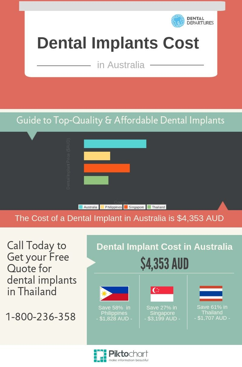Dental Implant Quotes Dental Tourism  Medical Tourism  For Countries Within The