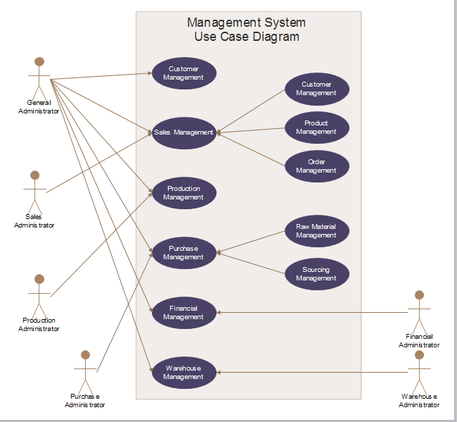 Management System Use Case  Software    Management
