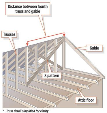 Gable End Bracing Google Search Attic Flooring Construction Exterior