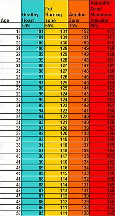 Exercising heart rate chart rhino fitness fitness pinterest exercising heart rate chart rhino fitness sciox Image collections