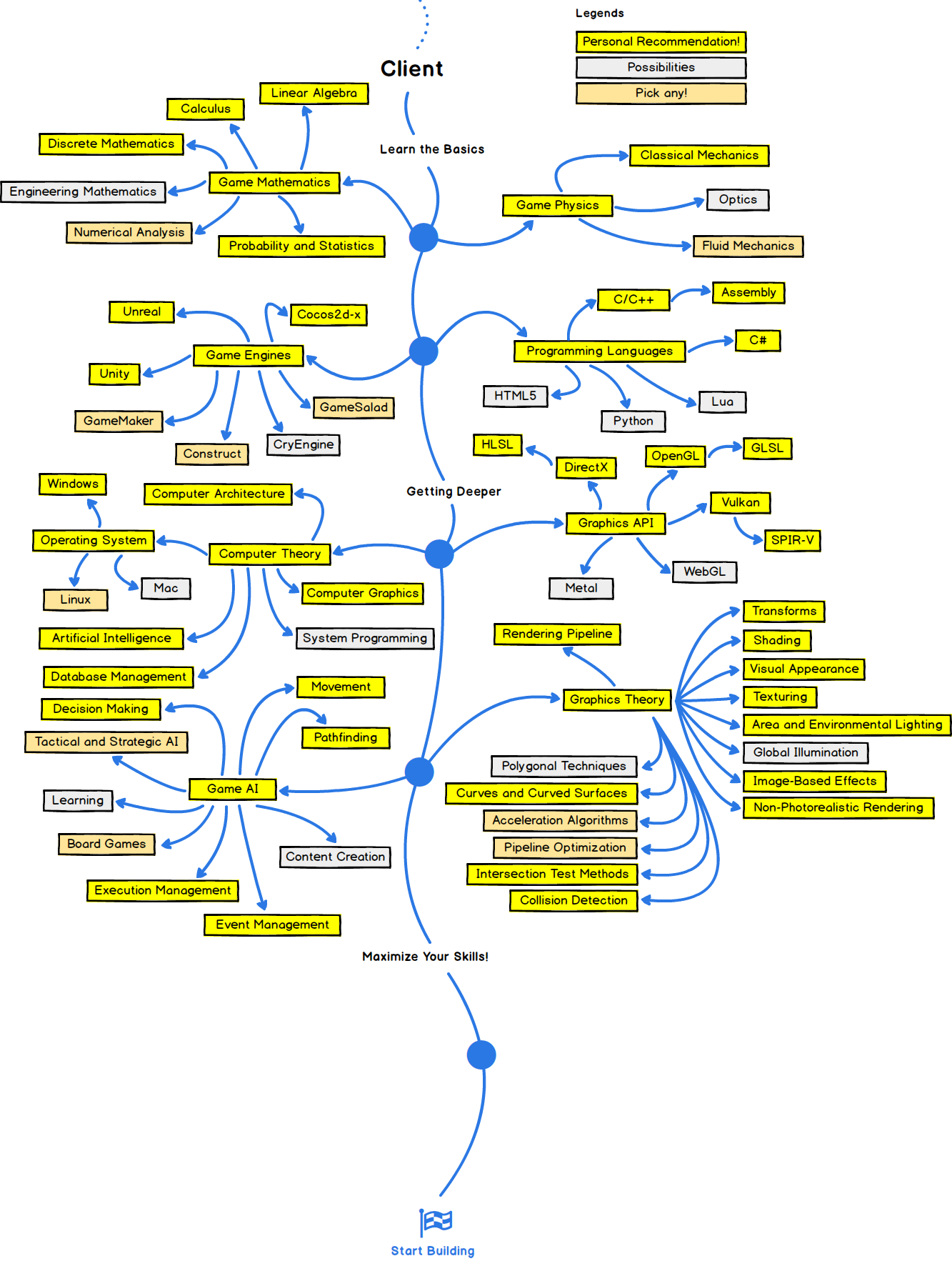 The 2018 Game Developer Roadmap – codeburst | Unity in 2019 ... Game Developer Map on internet map, technology map, photoshop map, us time map, wii map, contact us map,