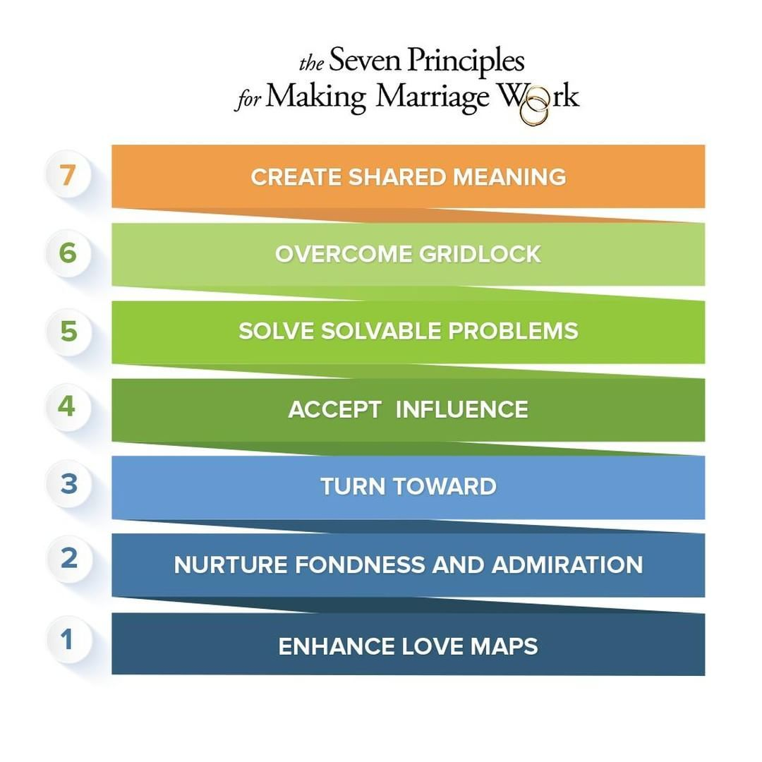 The Seven Principles For Making Marriage Work Is The