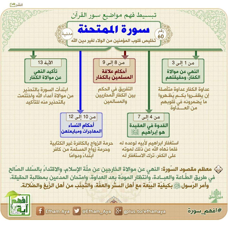 خريطة ذهنية لسورة الممتحنة Quran Tafseer Quran Recitation Quran Book