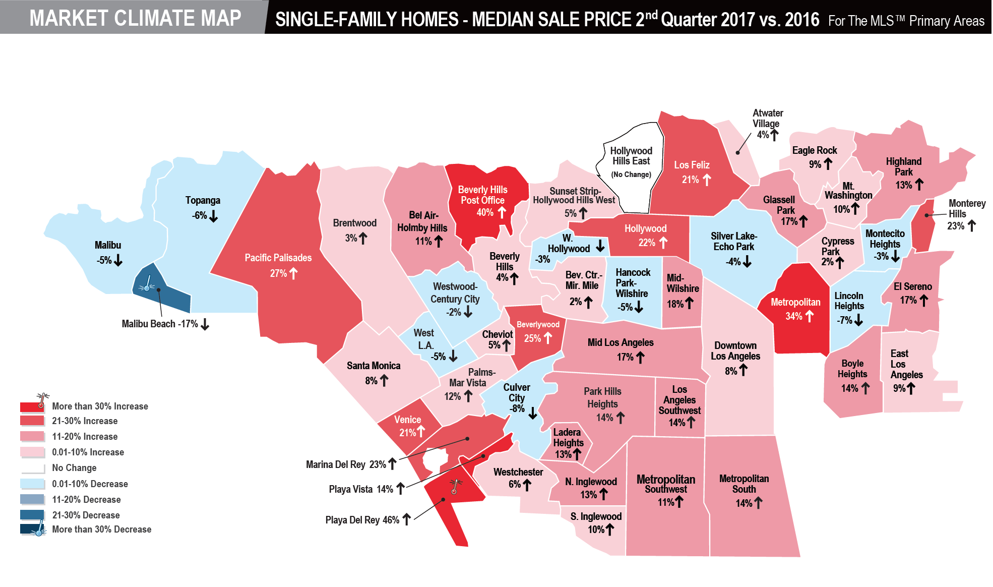 Market Climate Map Single Family Homes Median Sale Price 2nd Quarter 2017 Vs 2016 For The Mls Primary Areas Publish Los Angeles Los Angeles Market Climates