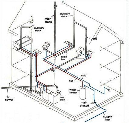 Basics For Installing Plumbing Rough In For New Homes Plumbing Diy Plumbing Plumbing Installation