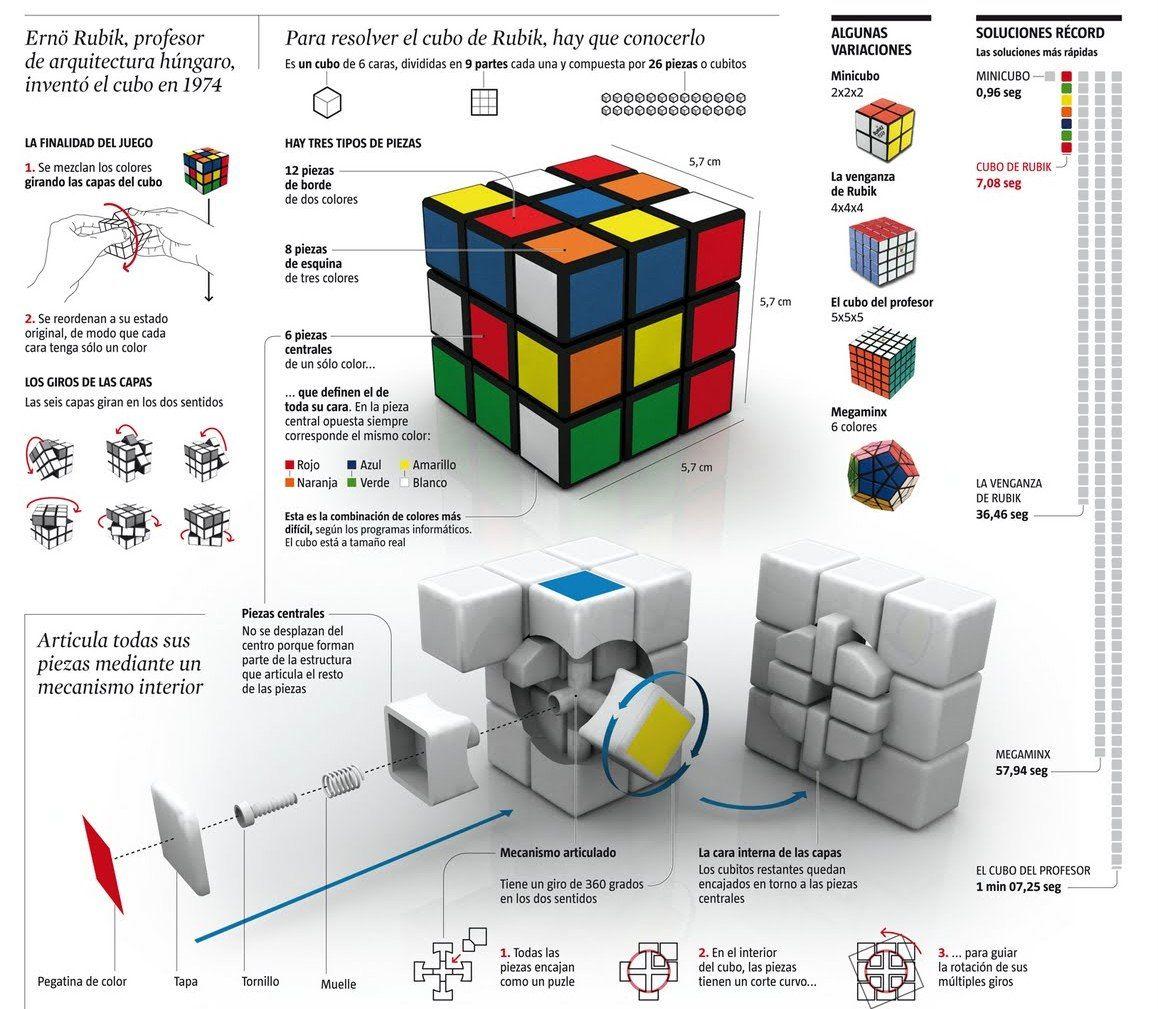Pin En Rubik