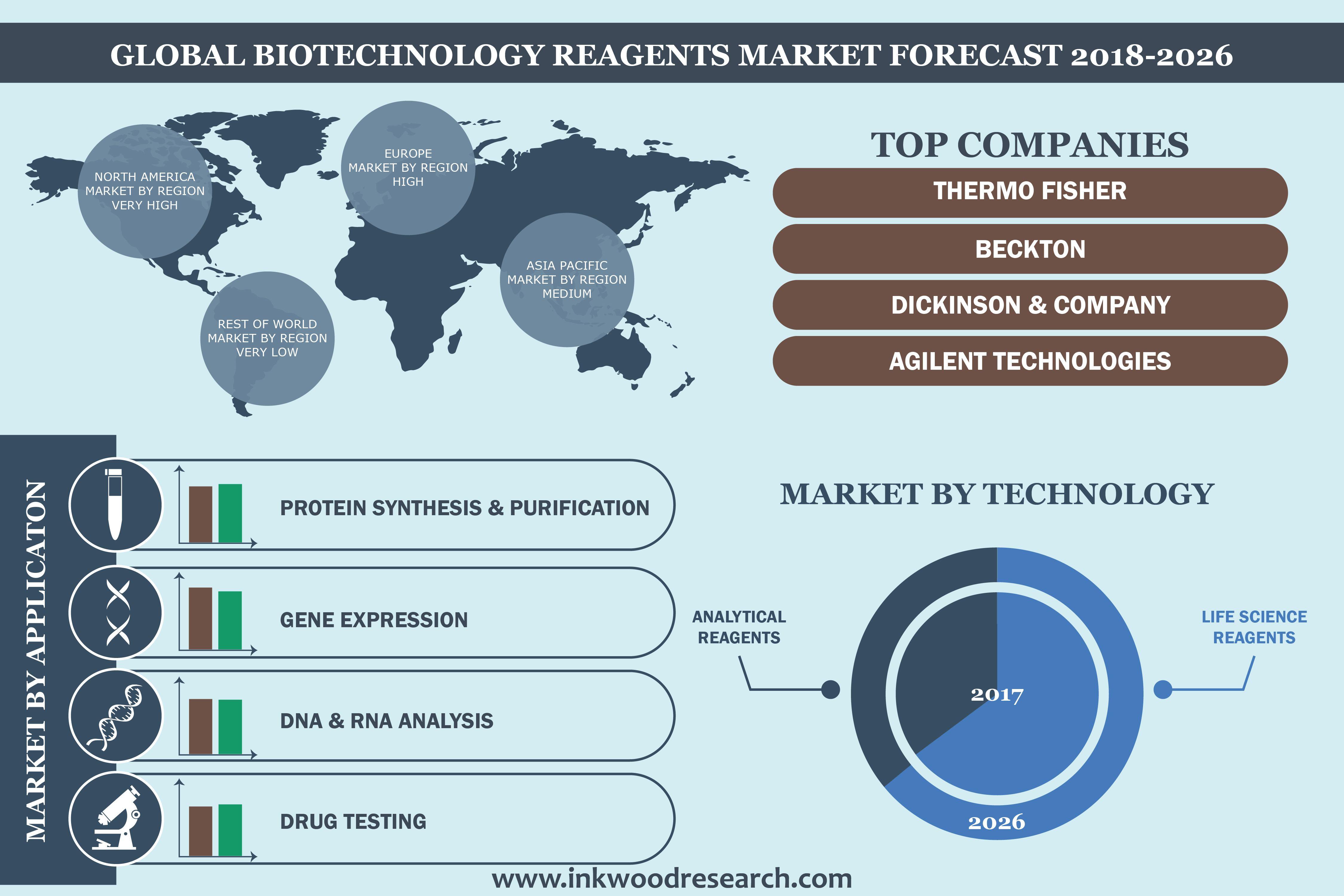 Biotechnology Reagents Market Global Industry Trends Size Share Analysis 2020 2028 Biotechnology Marketing Gene Expression