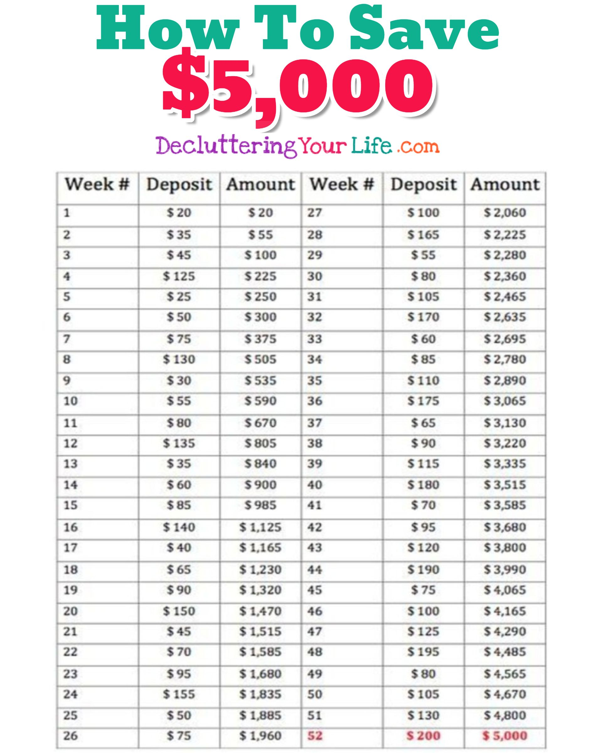 Money Challenge Saving Charts And Savings Plans For Any