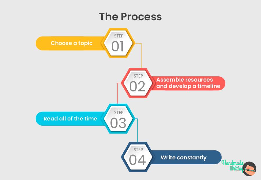 Stress Management Plan Essay