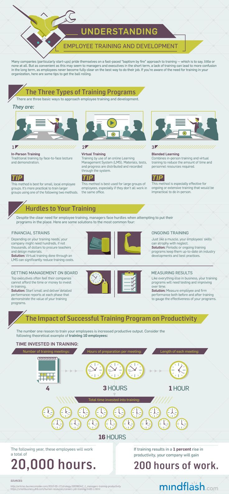 Understanding Employee Training And Development  Organizational