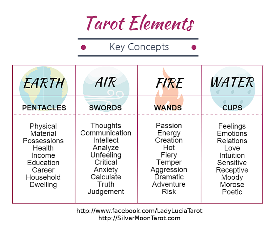 Tarot Elements & KeyConcepts- CLICK To Get My FREE
